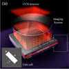 Active display and encoding by integrated plasmonic polarizer on light-emitting-diode