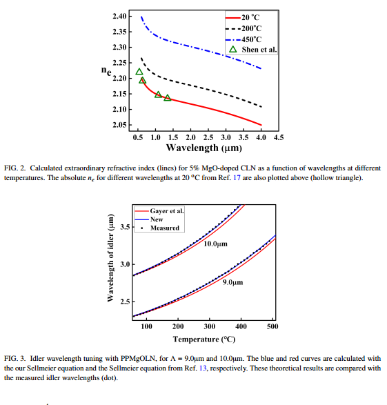 Extended Sellmeier equation for the extraordinary refractive index of 5% MgO-doped congruent LiNbO3 at high temperature