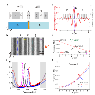 Realization of photonic charge-2 Dirac point by engineering super-modes in topological superlattices